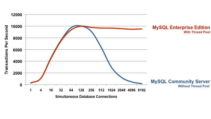 MySQL 5.6 Enterprise Edition: 80x Better Scalability (Read Write)