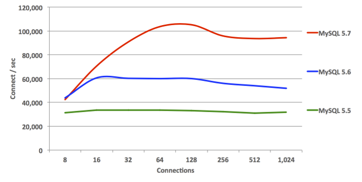 MySQL 5.7 Sysbench Benchmark: Connection Requests