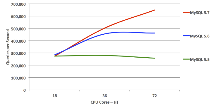 MySQL Scales Beyond 72 CPU Cores-HT: OLTP Read Write