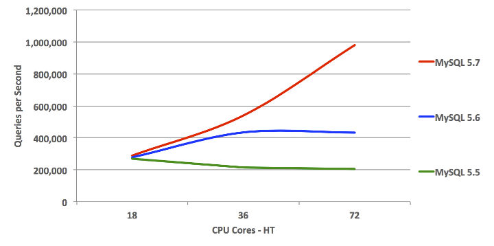 MySQL Scales Beyond 72 CPU Cores-HT: OLTP Read Only