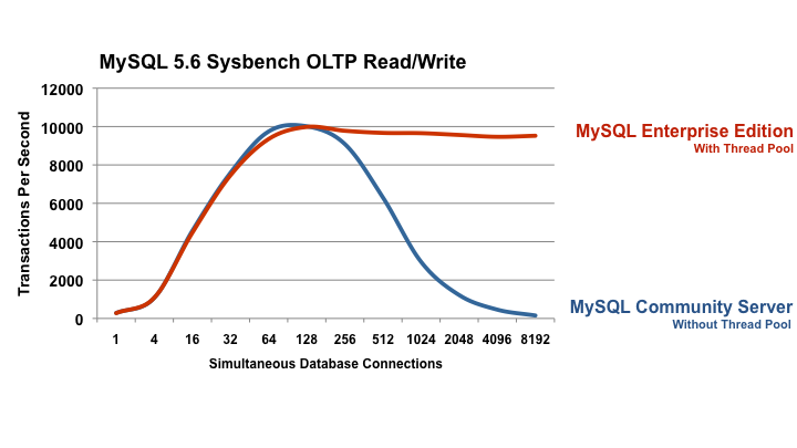60x Better Scalability: Read/Write