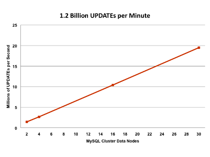 MySQL Cluster Beats 1 Billion Writes per Minute on 30 Intel Servers