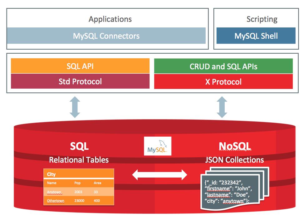 MySQL :: MySQL Document Store