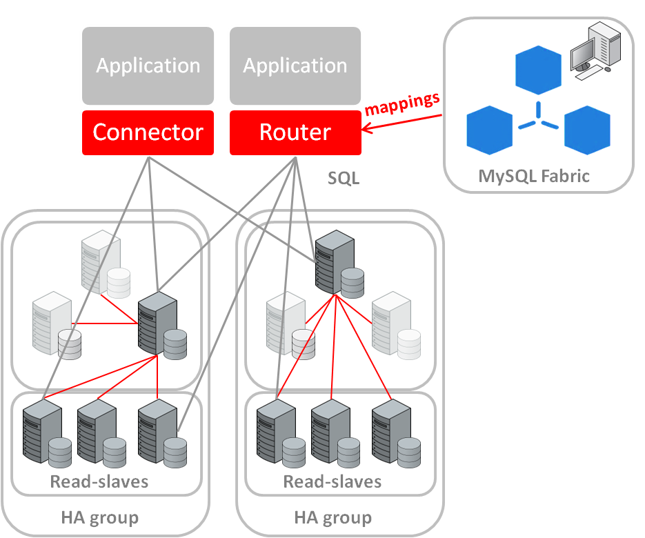 MySQL Fabric provides high availability and database shading for MySQL Servers