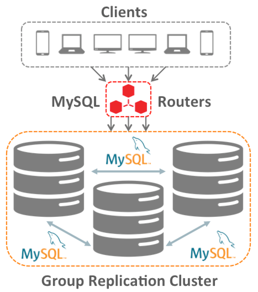 MySQL Group Replication Topology Image