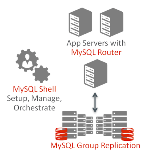 MySQL InnoDB Cluster delivers an integrated, native, HA solution for your MySQL databases