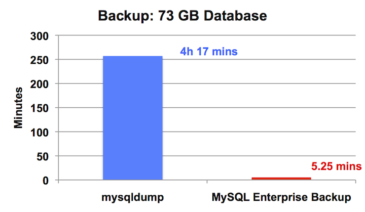 49x Better Performance: Backup