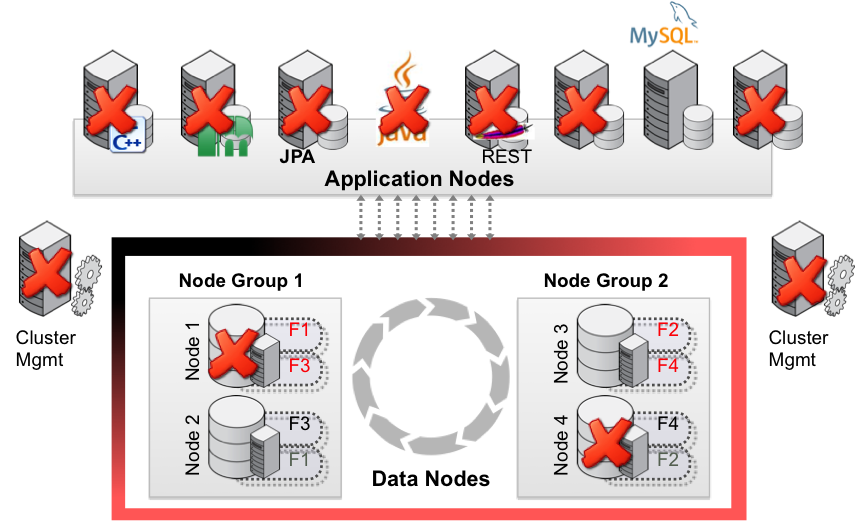 With no single point of failure, MySQL Cluster delivers extreme resilience to failures.