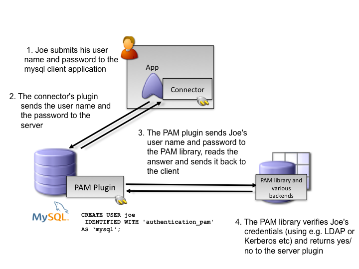 MySQL External Authentication for PAM
