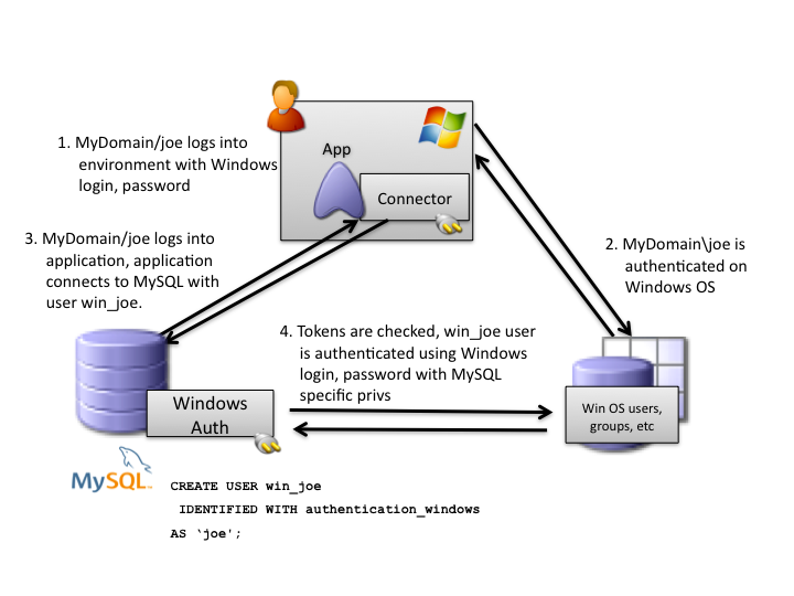 MySQL External Authentication for Windows