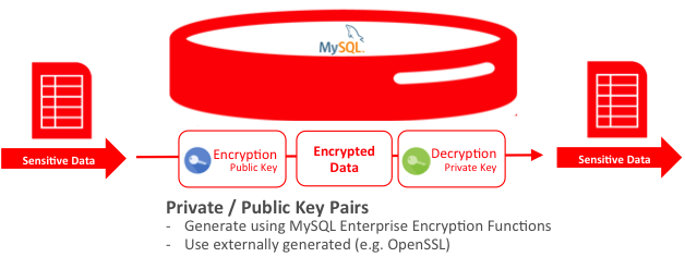 MySQL Enterprise Encryption