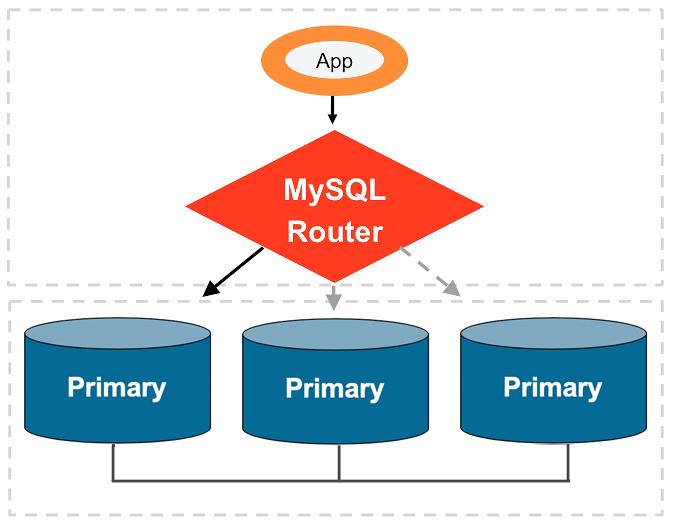 MySQL :: MySQL Router