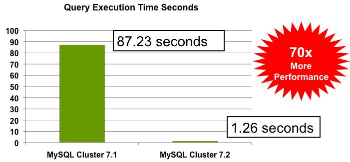 MySQL :: MySQL Cluster 7.2 GA Released, Delivers 1 BILLION Queries ...
